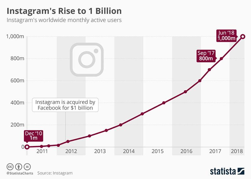 نمودار تعداد کاربران اینستاگرام