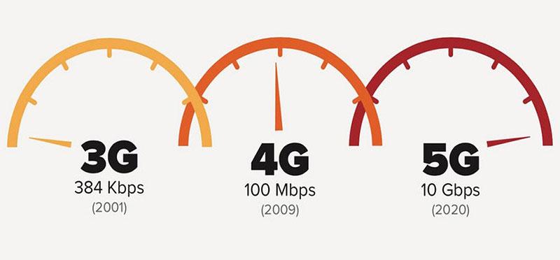سرعت اینترنت 5G