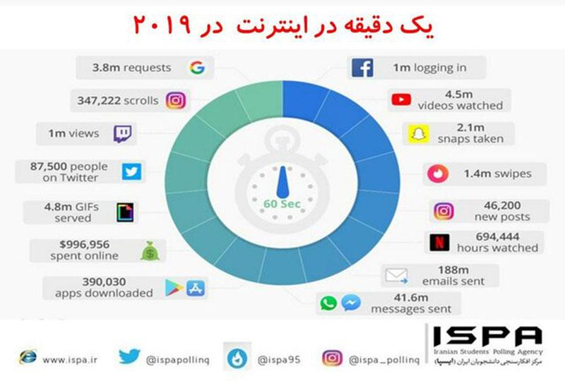 فعالیت کاربران در اینترنت