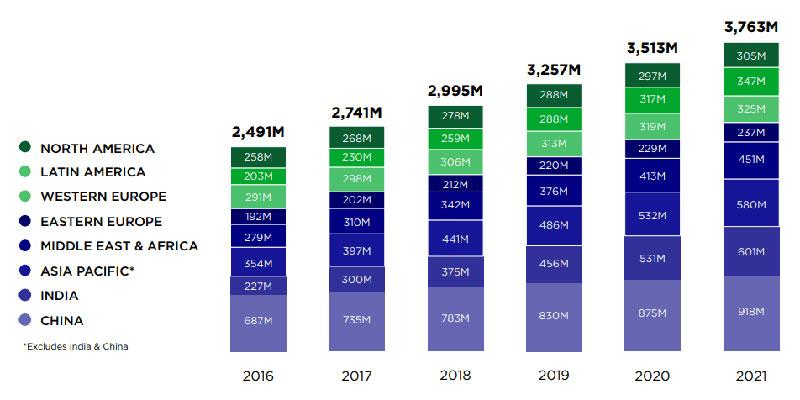 آمار کاربران گوشی های هوشمند در جهان