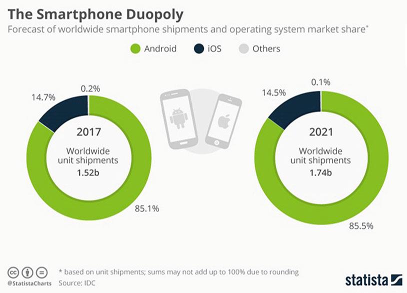 آمار استفاده از سیستم عامل های موبایلی