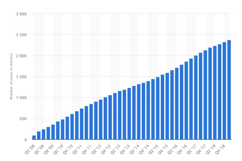 آمار تعداد کاربران فیس بوک در دنیا