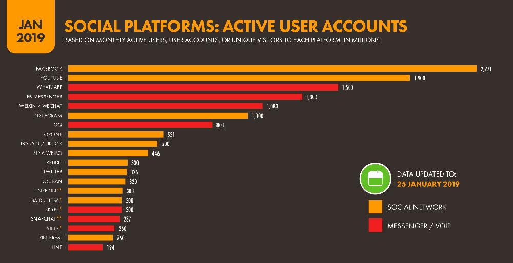 پرطرفدارترین شبکه های اجتماعی و پیام رسان های دنیا