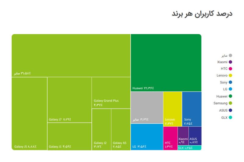 آمار فعالیت برندهای مختلف در بازار موبایل ایران