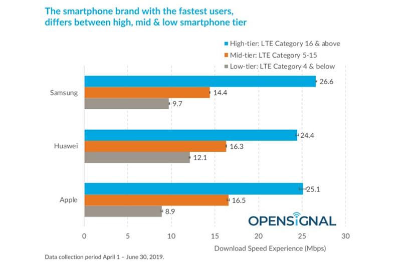 مقایسه سرعت دانلود گوشی های سامسونگ، اپل و هواوی