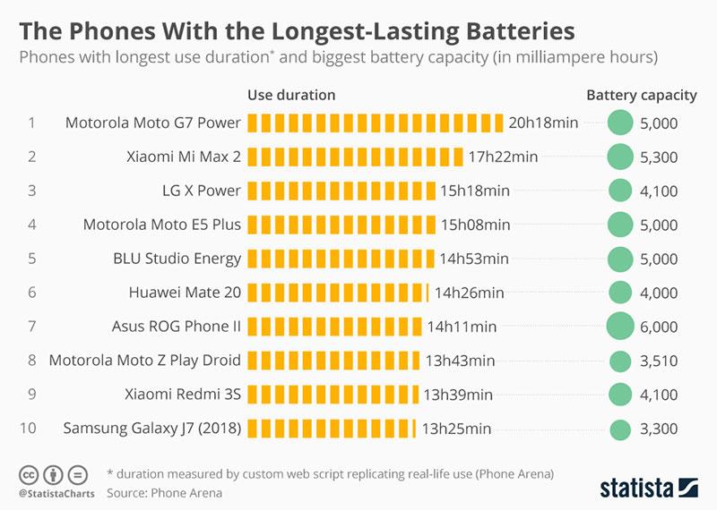 نمودار وضعیت نگهداری شارژ توسط گوشی های هوشمند